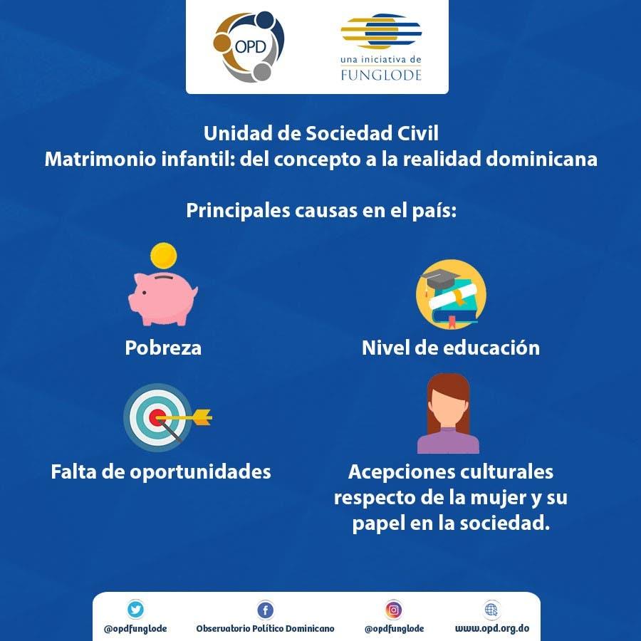 """Estos son los resultados del estudio """"Matrimonio infantil: del concepto a la realidad dominicana"""""""