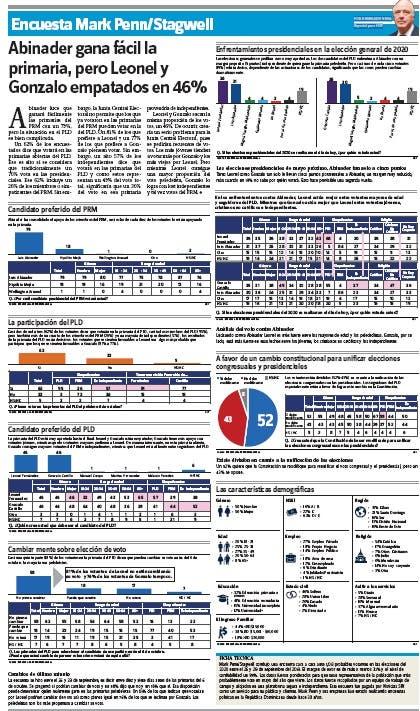 Encuesta Mark Penn/Stagwell: Abinader gana fácil la primaria, pero Leonel y Gonzalo empatados en 46%