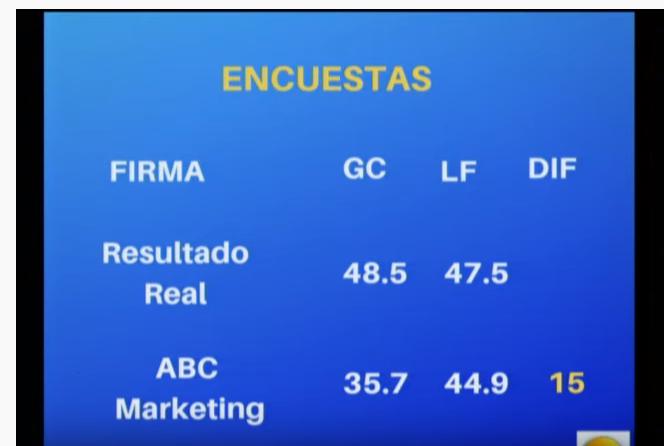 Encuestadora ABC Marketing