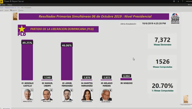Con 1,526 mesas coputadas, Gonzalo Castillo continúa ventaja con 49.25%