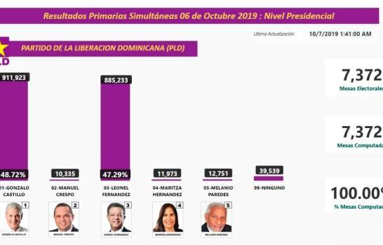 Exprocurador dice prueba de fraude a Leonel Fernández es que 70% votos sacó ninguno eran para él