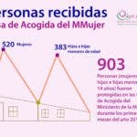 Infografía Casas de Acogida ene-sept 19