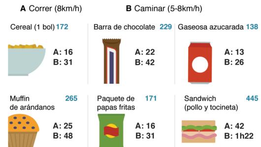 Cómo las etiquetas en los alimentos pueden ayudarnos a bajar de peso