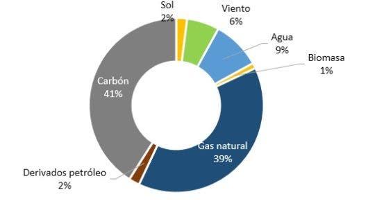 Balance del sector eléctrico en 2019: se incorporan 253 megavatios adicionales de energía renovable, según ADIE