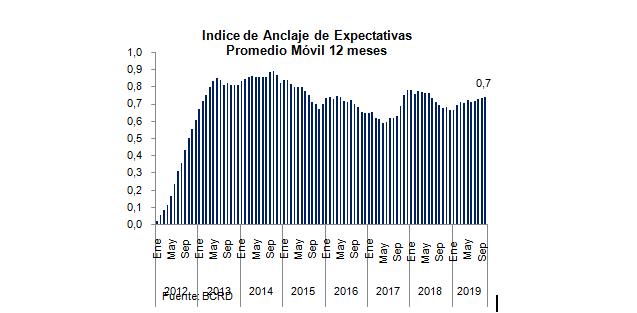 Implementación de la política monetaria bajo el esquema de metas de inflación
