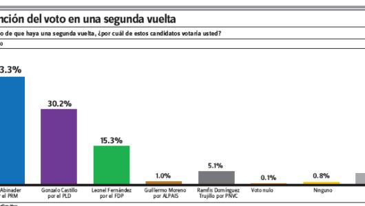 Encuesta Gallup-Hoy: Luis Abinader obtendría más votos en  segunda vuelta