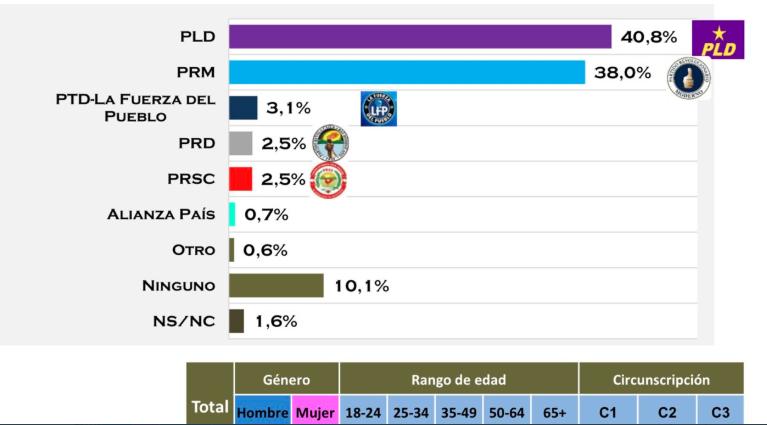 Encuesta SIGMADOS: PLD 40.8%, PRM 38.0% y La Fuerza del Pueblo 3,1% en Santiago
