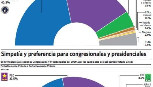 Gallup-Hoy: PRM y PLD lucen empatados en las preferencias  elecciones municipales
