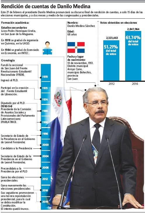 Danilo Medina rendirá sus últimas  memorias con  ambiente  adverso