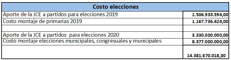 Desglose de costo de elecciones 2019-2020