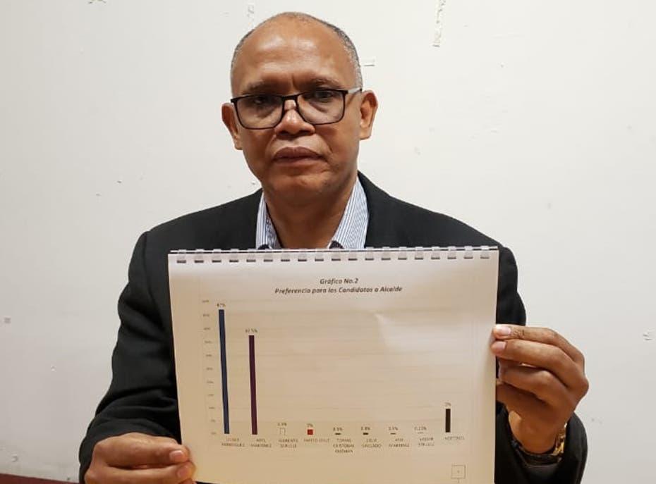 Sondeo:  Abinader 52%, Gonzalo 25% y Leonel 17%