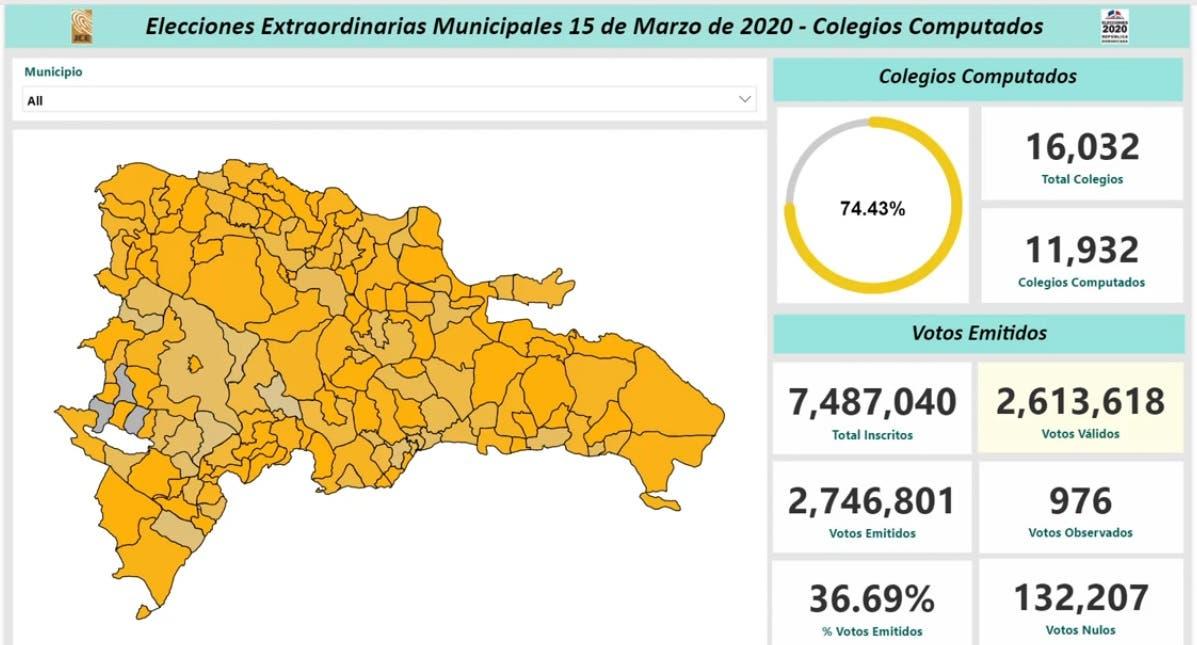 Elecciones: Resultados actualizados hoy lunes en la tarde