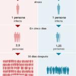 """El ministro de Salud de Argentina recomienda """"tomar dos metros de distancia"""" con las personas, pero ante la pandemia del coronavirus, la mayoría de los gobiernos latinoamericanos no han establecido ninguna medida precisa sobre la distancia que debemos mantener los unos de los otros."""