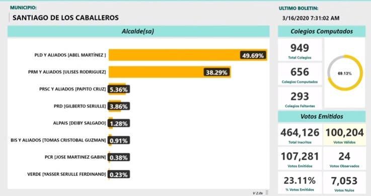 EN VIVO: resultados electorales municipales