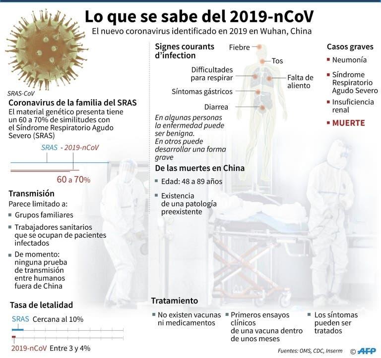 Coronavirus en República Dominicana: Las respuestas a las preguntas que te estás haciendo en estos momentos