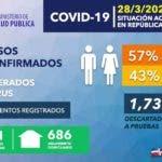 Nuevos datos sobre avance coronavirus en República Dominicana.