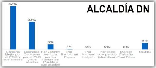Encuesta Mark Penn/Stagwell: Carolina Mejía aventaja a Domingo Contreras con 19%
