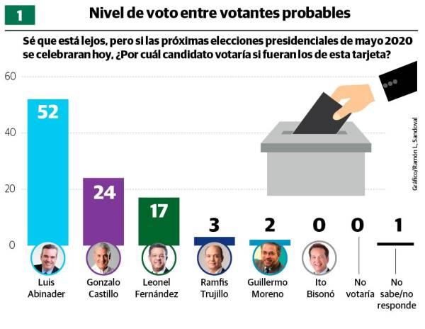 Luis Abinader 52%, Gonzalo Castillo 24% y Leonel Fernández 17%  en encuesta Greenberg-Diario Libre