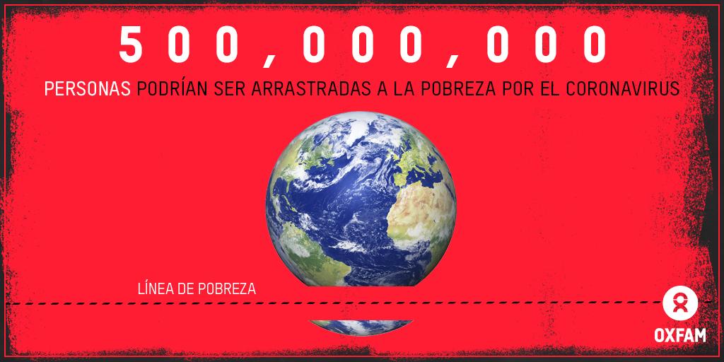 Oxfam: Coronavirus podría sumir en la pobreza a 500 millones de personas