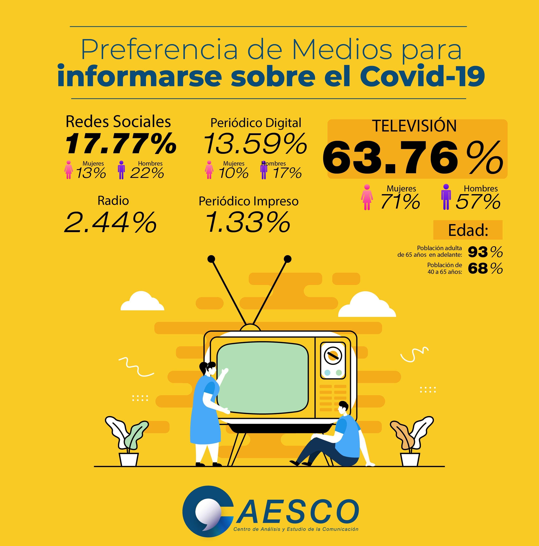 63 % de los dominicanos se informa sobre el Covid-19 por televisión, según CAESCO