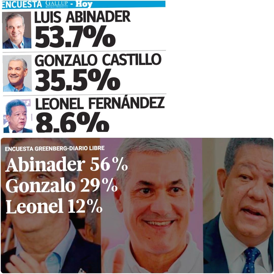 Encuestas Gallup – Hoy y Greenberg – Diario Libre coinciden Luis Abinader ganaría en primera vuelta