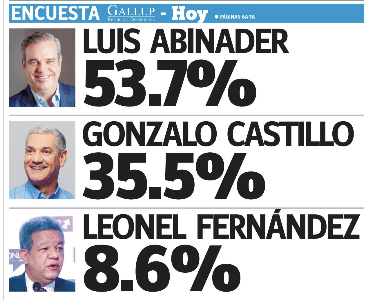 Encuesta Gallup: Luis Abinader 53.7%, Gonzalo Castillo 35.5% y Leonel Fernández 8.6%