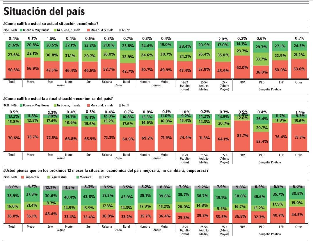 Encuesta Gallup – Hoy: La mitad de la población ve muy negativa su  economía