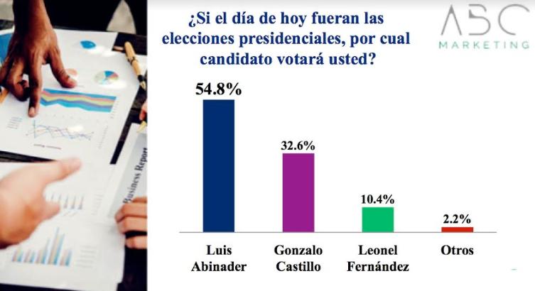 Otra encuesta le da más de 50% a Luis Abinader y dice gana en primera vuelta