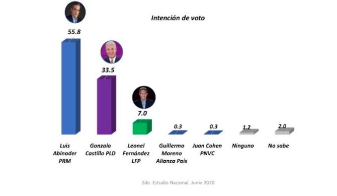 Encuesta otorga 55.8% a Luis Abinader, 33.5% a Gonzalo Castillo y  7.0% Leonel Fernández
