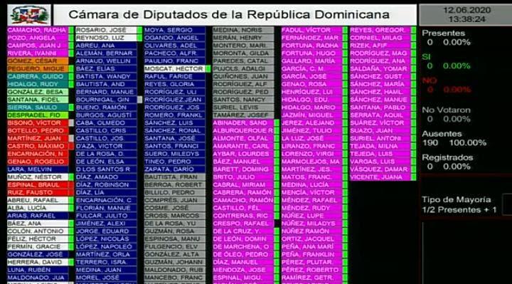 Así votaron los diputados cuando se aprobó el estado de emergencia