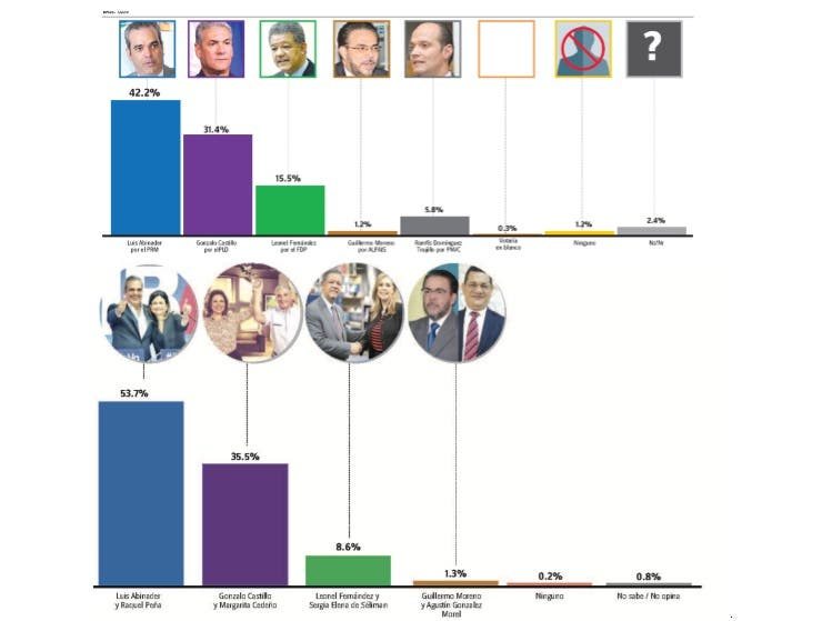 Comparación encuesta Gallup-Hoy de enero y la de ahora: ¿Quién creció y quién bajó?