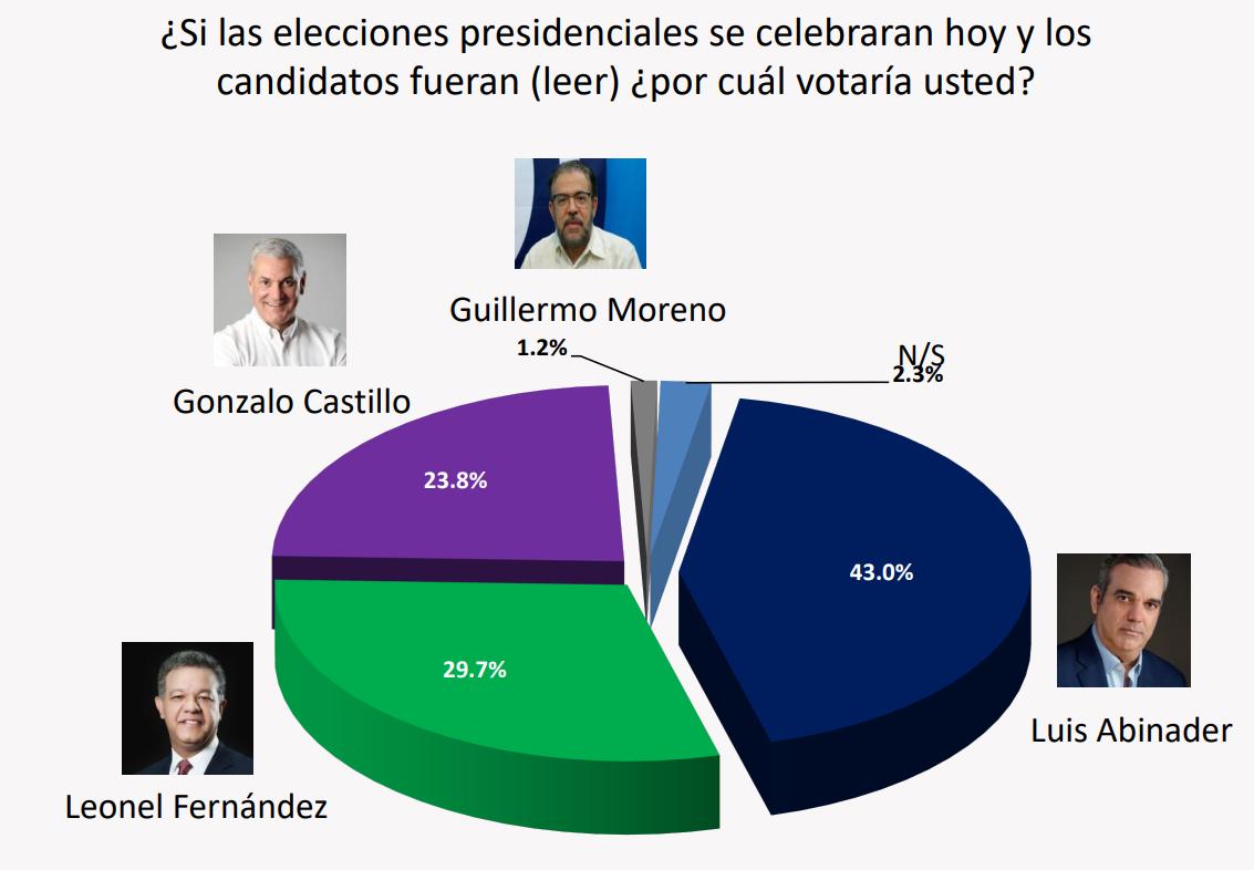 Encuesta dice es Leonel Fernández quien está en segundo lugar