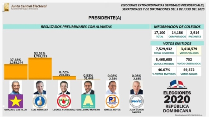 Actualización: votos que hasta ahora tiene  Luis Abinader, Gonzalo Castillo, Leonel Fernández…