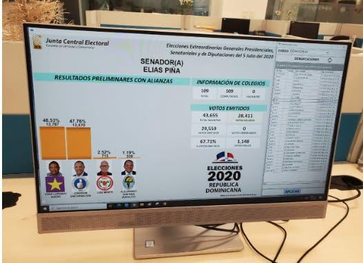 Cómputo final de la JCE dan ganador a candidatos PLD en Elías Piña y San Pedro de Macorís