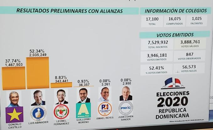 Poca variación en porcentajes emitidos por la JCE sobre candidatos ganadores