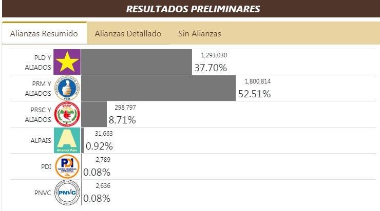 Conozca aquí los resultados de las elecciones presidenciales y congresuales