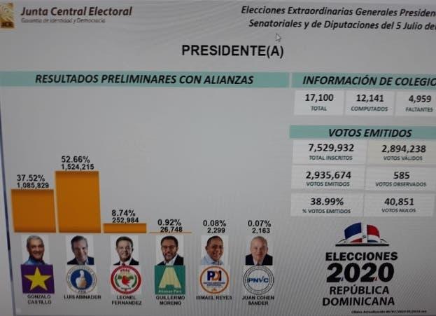 EN VIVO: Resultados de las elecciones presidenciales y congresuales