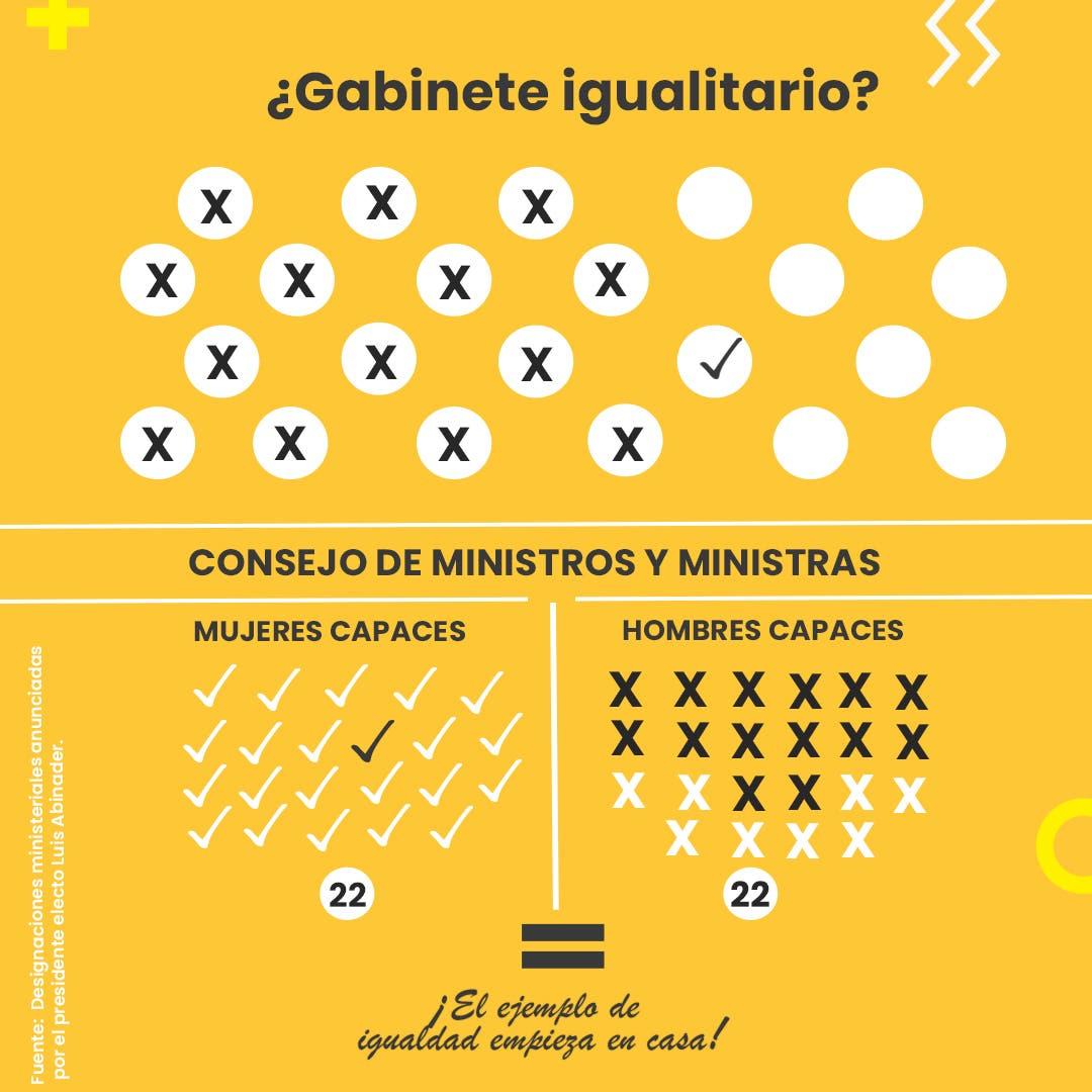 Reiteran a Luis Abinader y al PRM considerar liderazgo de mujeres para ministerios y  viceministerios