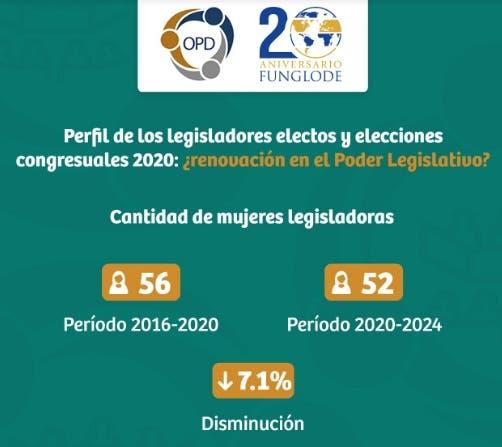 Cantidad jóvenes entre 26 y 35 años incrementó a 50 % en Cámara de Diputados, pero se redujo a 0 en el Senado