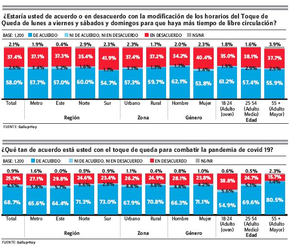 Gallup-HOY: 85% favorece cambios en toque de queda para  reactivación de actividad turística