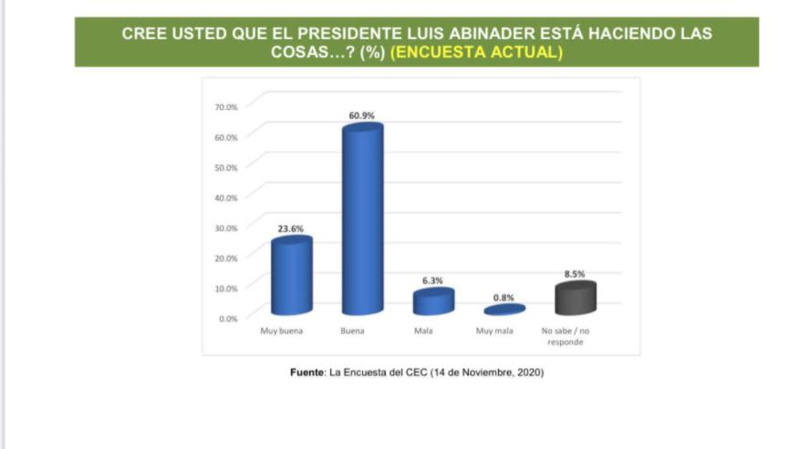 Un 84.5% valora como positiva gestión de Luis Abinader