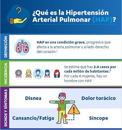 En la hipertensión pulmonar, poner en pausa el tratamiento puede afectar la expectativa de vida del paciente