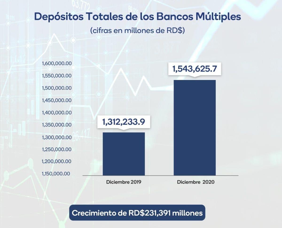 Depósitos totales en la banca múltiple superaron un billón 543 mil millones de pesos