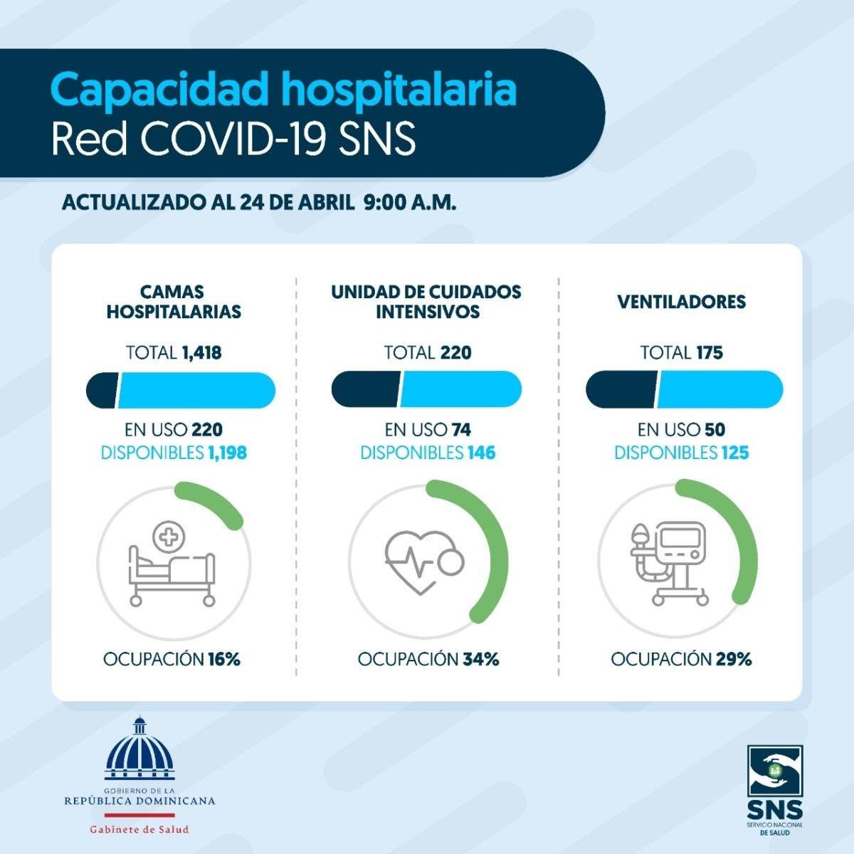 Así anda la disponibilidad de camas en los hospitales para atención COVID-19