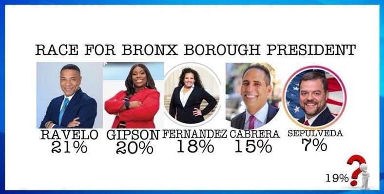 Encuesta establece Sammy Ravelo favorito ocupar presidencia condado El Bronx