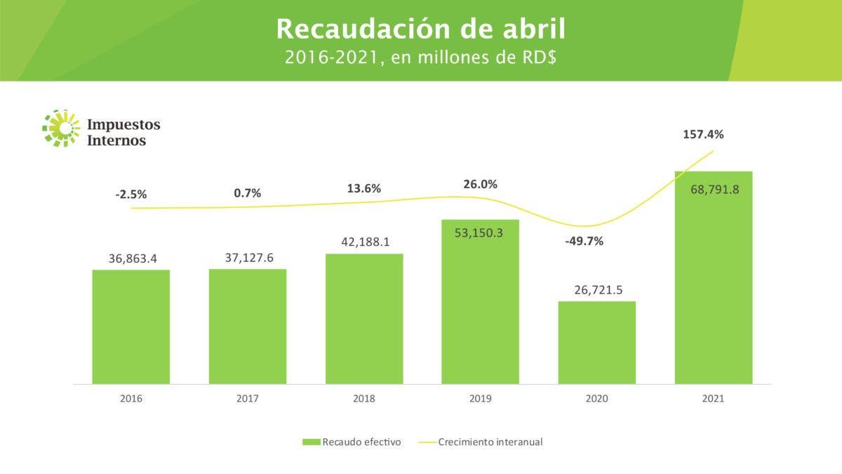 DGII registra histórico de recaudaciones en abril con RD$68,791.9 millones