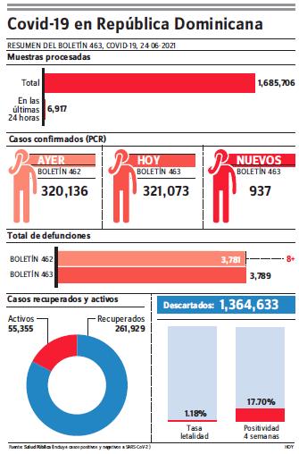 Autoridades Salud reportaron ocho muertes y 937 contagios por covid-19 en las últimas 24 horas