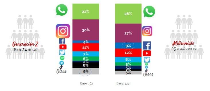 Encuesta revela una presión por parte de los Millennial y Generación Z  para impulsar un cambio social