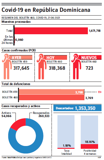Epidemiología notifica 11 defunciones por covid-19; reportan 723 contagios
