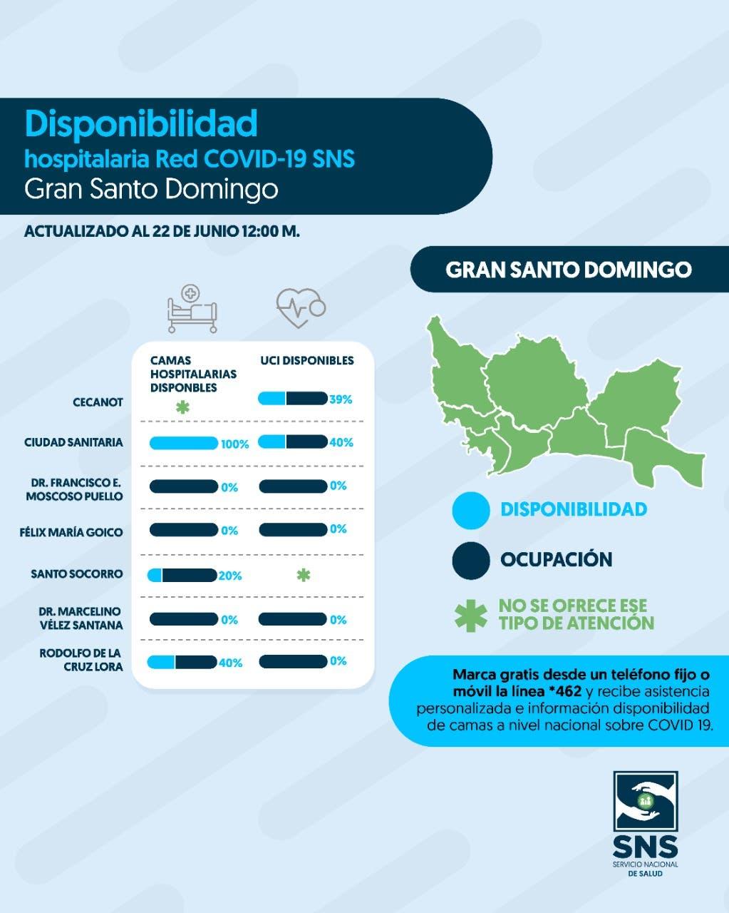 COVID mantiene comprometido casi  60% de la capacidad de la red hospitalaria en GSD